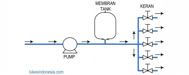 Cara Kerja Membran Pressure Tank 1