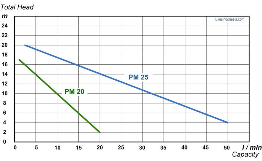 Kurva PM-20-25