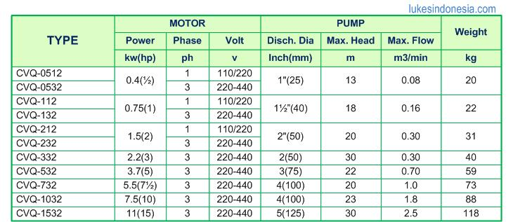 Spesification Showfou Stainless Steel Monoblock Pump - CVQ