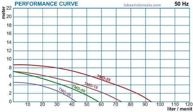 Trundean Magnetic Drive Pump - Kurva - TMD06 - 25 - 1