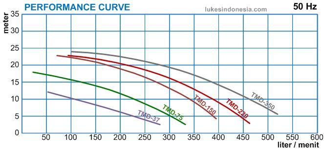Trundean Magnetic Drive Pump - Kurva - TMD37 - 350 - 1