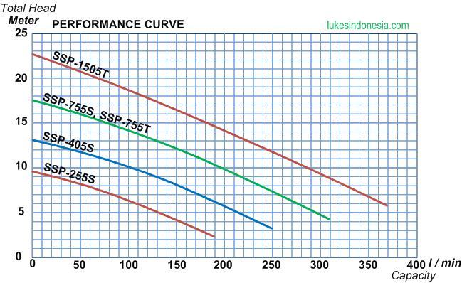 Performance Curve Mitsubishi Enerforce Submersible Pump