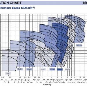 Pump Selection: Ebara Pump Selection Chart