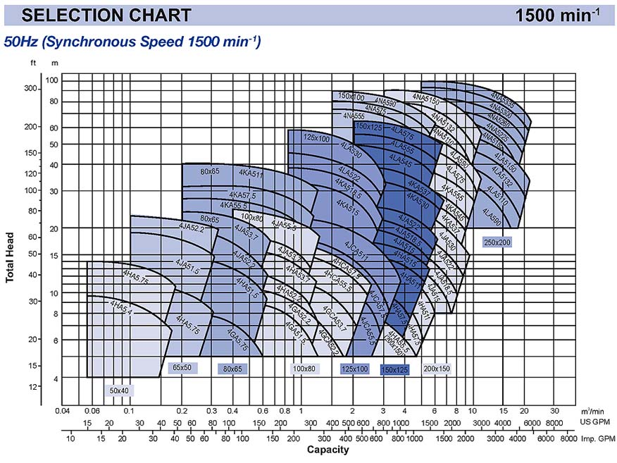 Ebara - Centrifugal End Suction Pump - FSA - Selection Chart 1500 rpm - 1