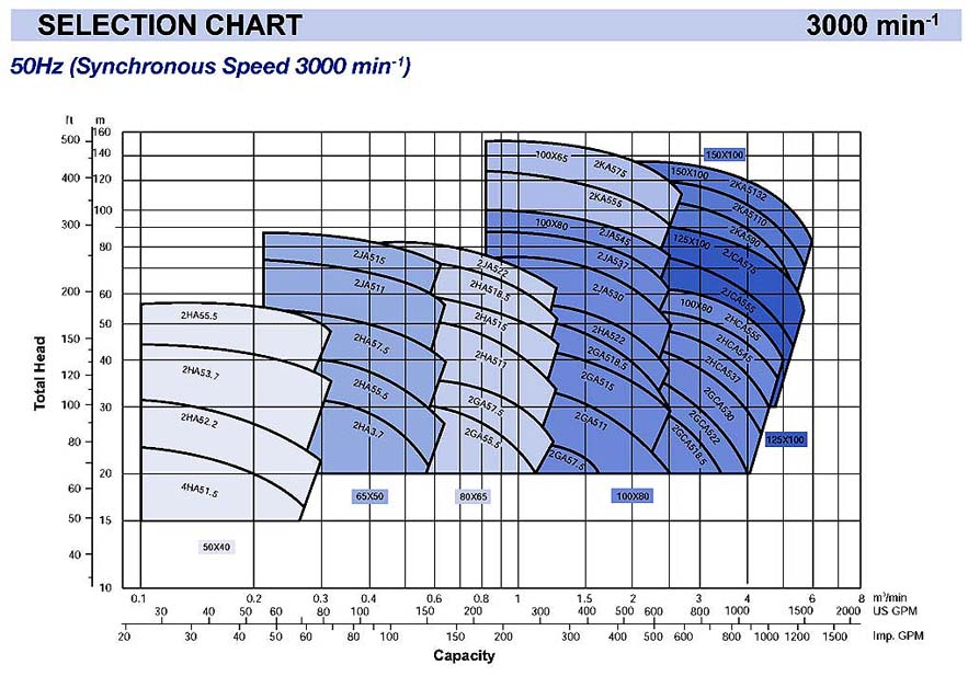 Ebara - Centrifugal End Suction Pump - FSA - Selection Chart 3000 rpm