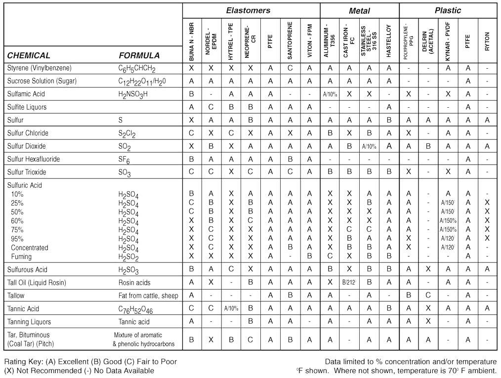 tabel resistensi material pompa terhadap liquid kimia