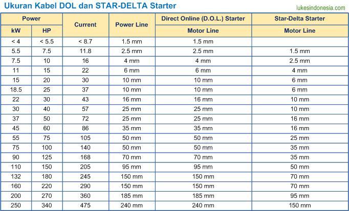 Ukuran Kabel DOL dan Star-Delta Starter