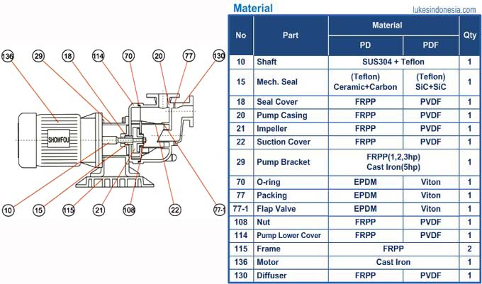 Showfou Chemical Pump - Material - PD - PD-F